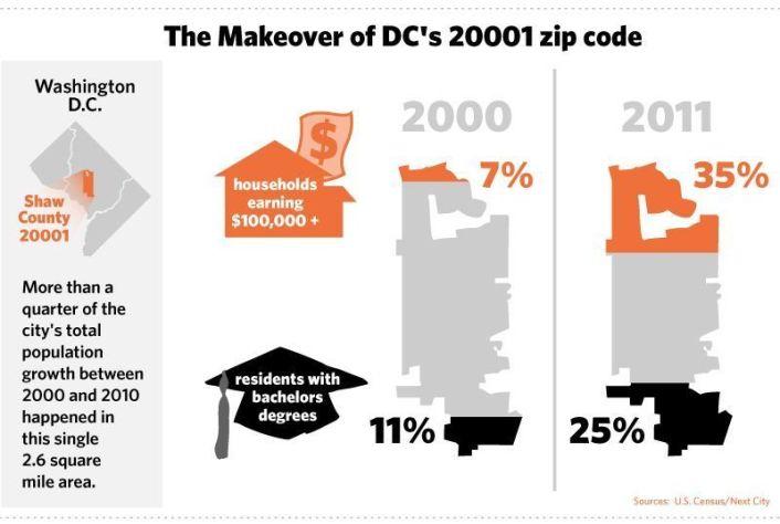 2000-10 - Income change chart in Washington, D.C.'s 20001 zip code.