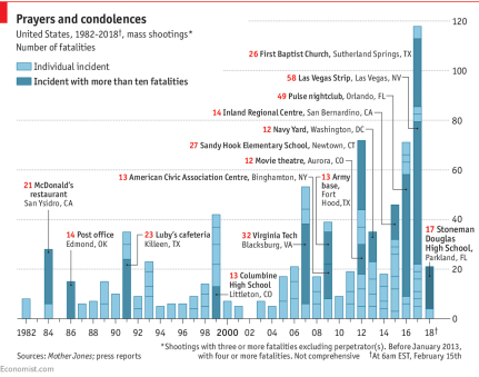 1982-2018 - Mass shootings in America