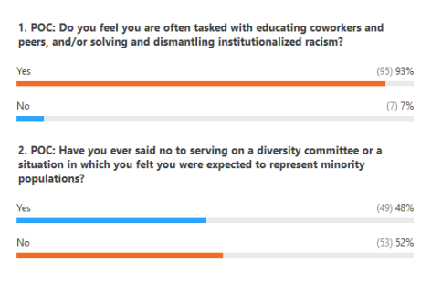 """Excerpt of poll results from """"Matching Minorities//Doubtful Doubles."""""""
